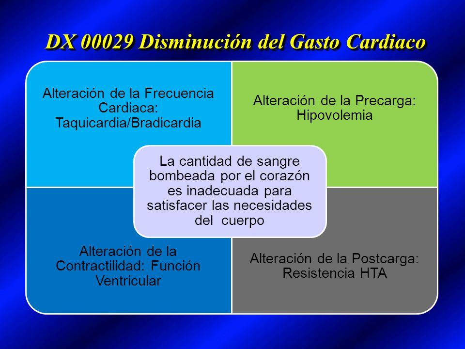 DX 00029 Disminución del Gasto Cardiaco Alteración de la Frecuencia Cardiaca: Taquicardia/Bradicardia Alteración de la Precarga: Hipovolemia Alteració