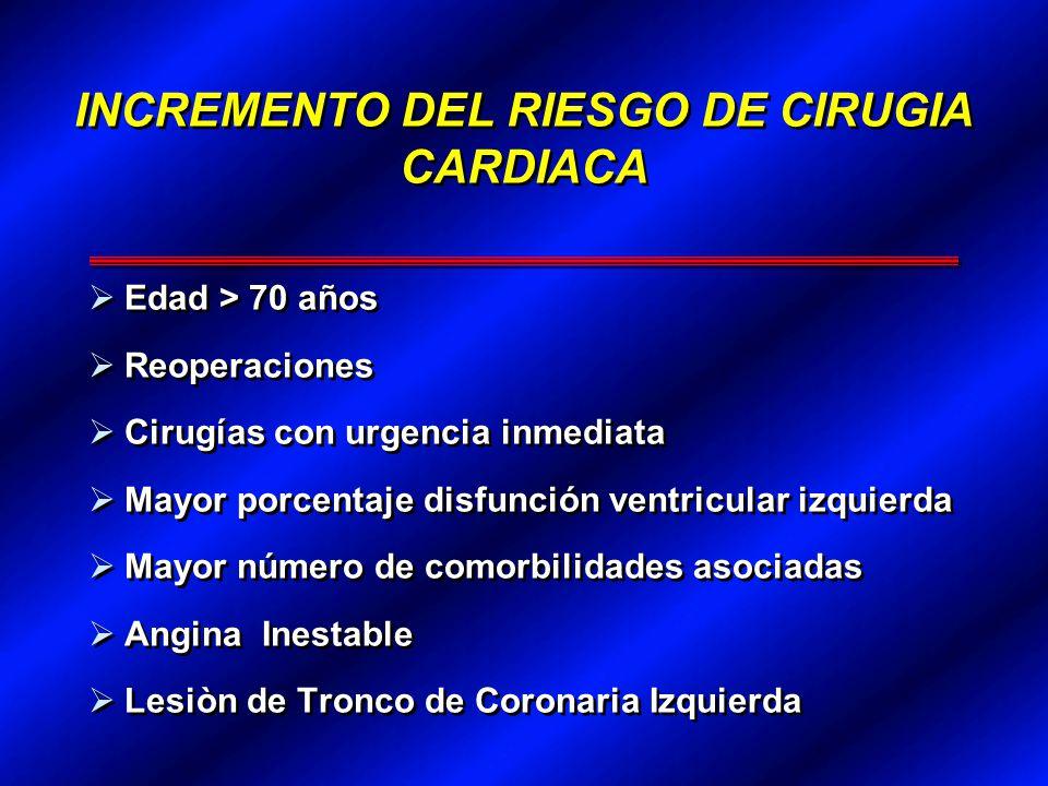 INCREMENTO DEL RIESGO DE CIRUGIA CARDIACA Edad > 70 años Reoperaciones Cirugías con urgencia inmediata Mayor porcentaje disfunción ventricular izquier