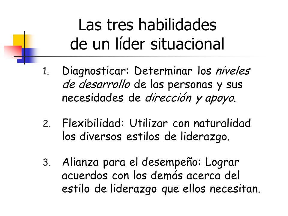 Las tres habilidades de un líder situacional 1. Diagnosticar: Determinar los niveles de desarrollo de las personas y sus necesidades de dirección y ap