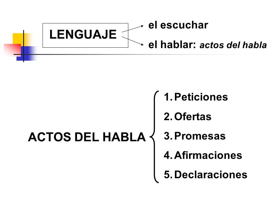 LENGUAJE el escuchar el hablar: actos del habla ACTOS DEL HABLA 1.Peticiones 2.Ofertas 3.Promesas 4.Afirmaciones 5.Declaraciones