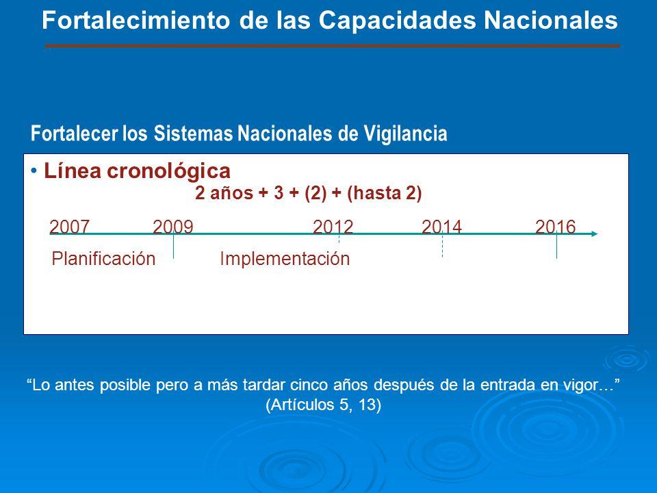 Fortalecimiento de las Capacidades Nacionales Línea cronológica 20072009201220142016 PlanificaciónImplementación 2 años + 3 + (2) + (hasta 2) Lo antes