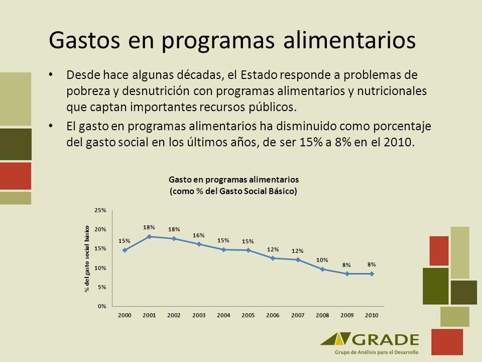 Gastos en programas alimentarios Desde hace algunas décadas, el Estado responde a problemas de pobreza y desnutrición con programas alimentarios y nut
