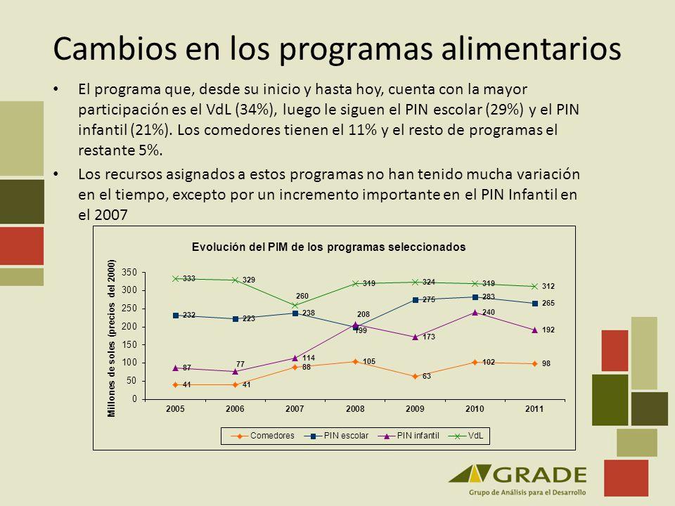Cambios en los programas alimentarios El programa que, desde su inicio y hasta hoy, cuenta con la mayor participación es el VdL (34%), luego le siguen