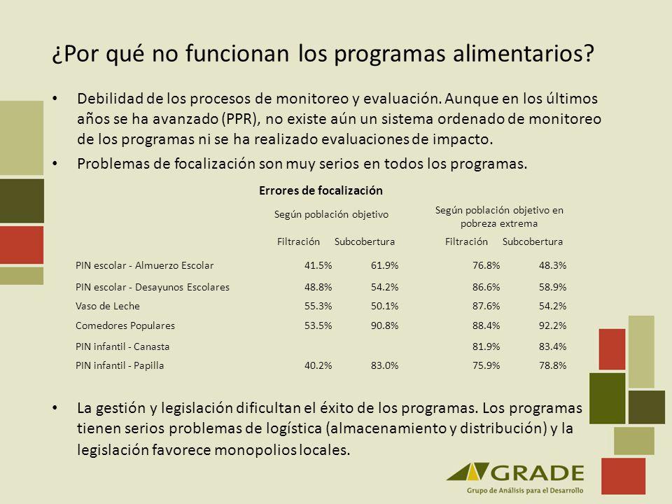 ¿Por qué no funcionan los programas alimentarios? Debilidad de los procesos de monitoreo y evaluación. Aunque en los últimos años se ha avanzado (PPR)