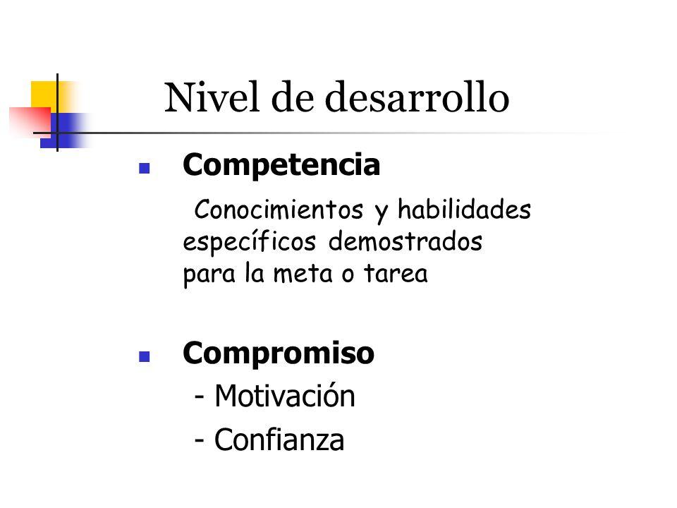 Nivel de desarrollo Competencia Conocimientos y habilidades específicos demostrados para la meta o tarea Compromiso - Motivación - Confianza