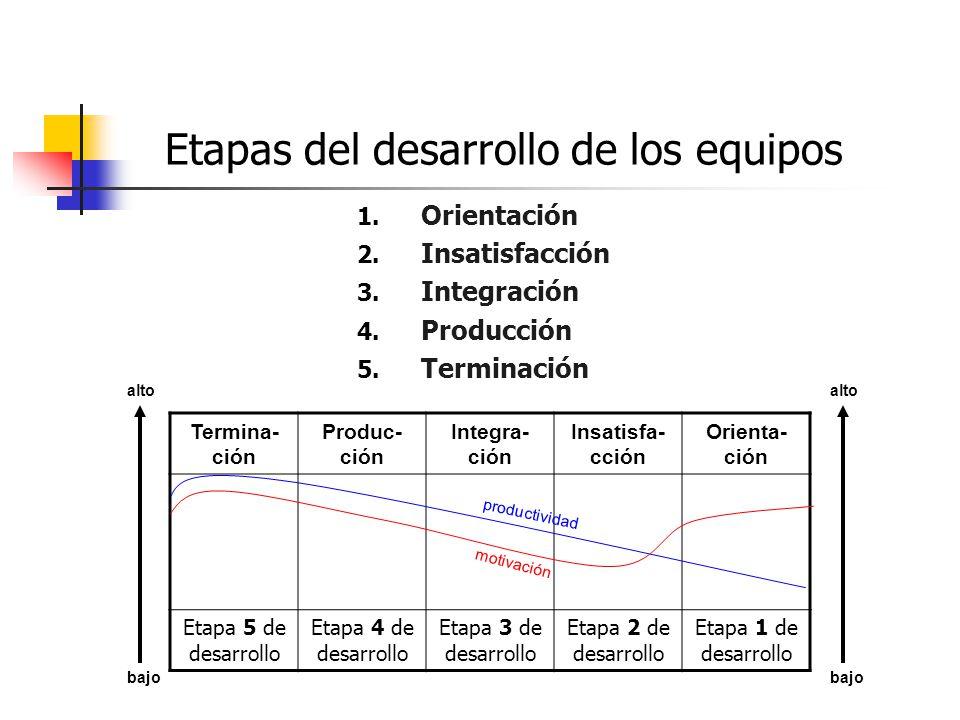Etapas del desarrollo de los equipos 1.Orientación 2.