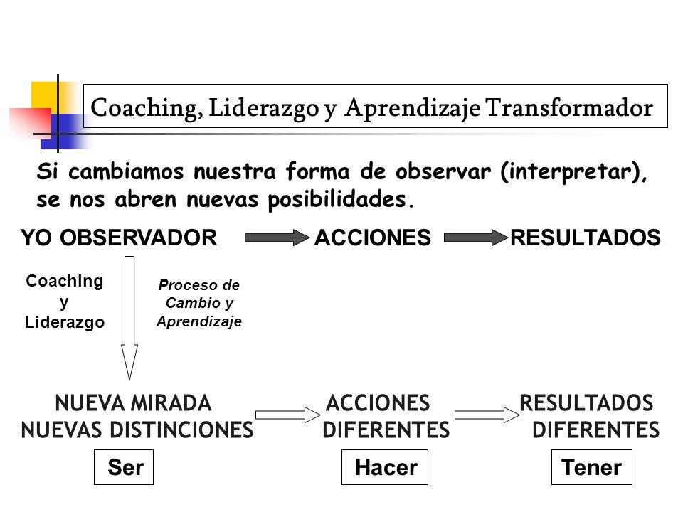 Coaching, Liderazgo y Aprendizaje Transformador YO OBSERVADOR ACCIONES RESULTADOS NUEVA MIRADA ACCIONES RESULTADOS NUEVAS DISTINCIONES DIFERENTES DIFERENTES Si cambiamos nuestra forma de observar (interpretar), se nos abren nuevas posibilidades.