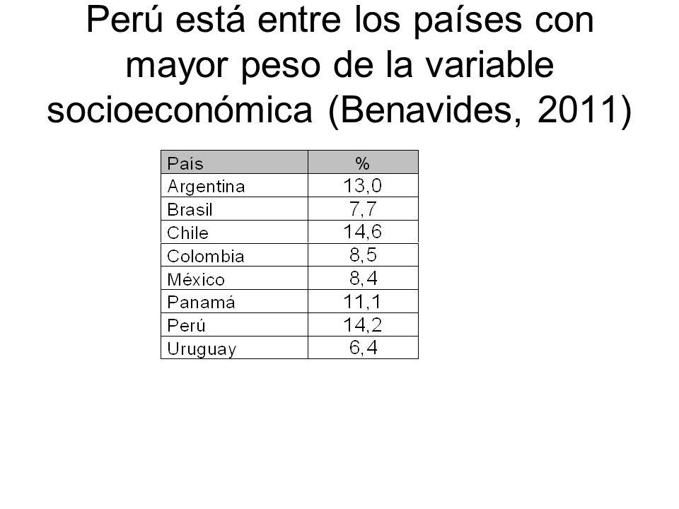 Perú está entre los países con mayor peso de la variable socioeconómica (Benavides, 2011)