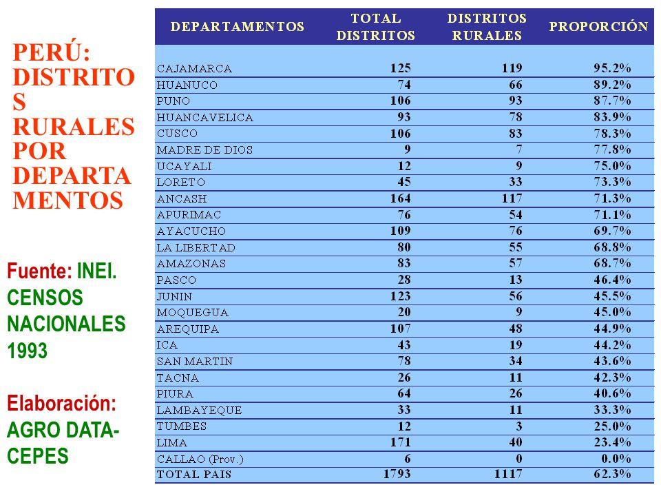 Fuente: INEI PBI Y POBREZA POR DEPARTAMENTOS, 2001