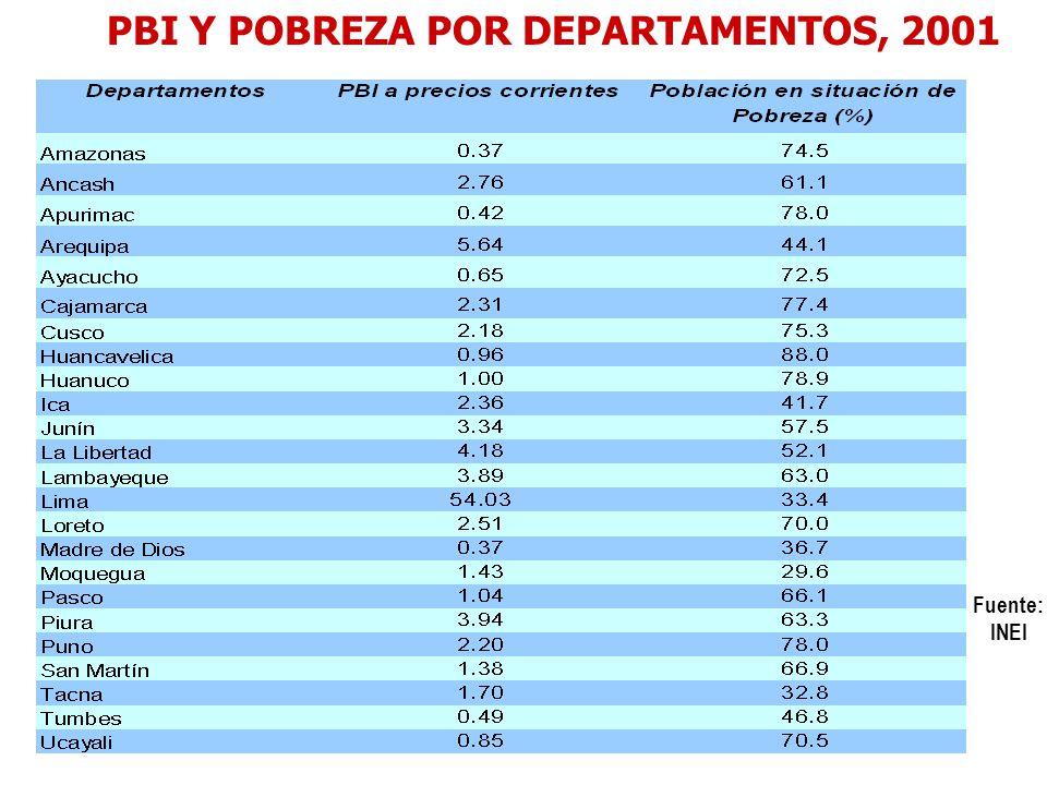 PERÚ Tasa de crecimiento del PBI por quinquenios de algunos departamentos expulsores de población: 1970 -1992