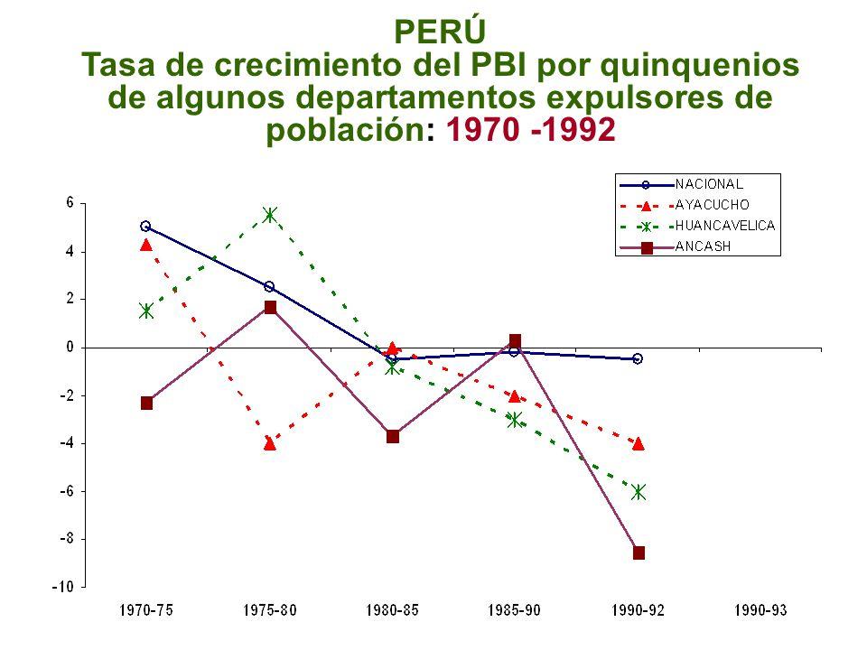 MIGRACIÓN MENOR PBI MAYOR POBREZA NO ACCESO A BIENES Y SERVICIOS CIRCUITO DE LA POBREZA