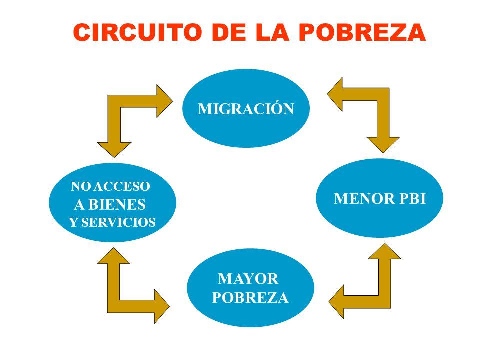 PROCESO DE INTEGRACIÓN Y CONFORMACIÓN ¿DEPARTAMENTOS O REGIONES.