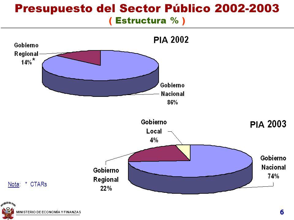 ACUERDO DE GOBERNABILIDAD: LLEGAR A LAS REGIONES El año 2000 se firma un acuerdo de gobernabilidad que en su 4ta.
