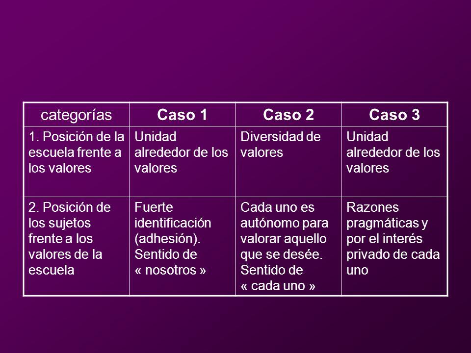 categoríasCaso 1Caso 2Caso 3 1. Posición de la escuela frente a los valores Unidad alrededor de los valores Diversidad de valores Unidad alrededor de