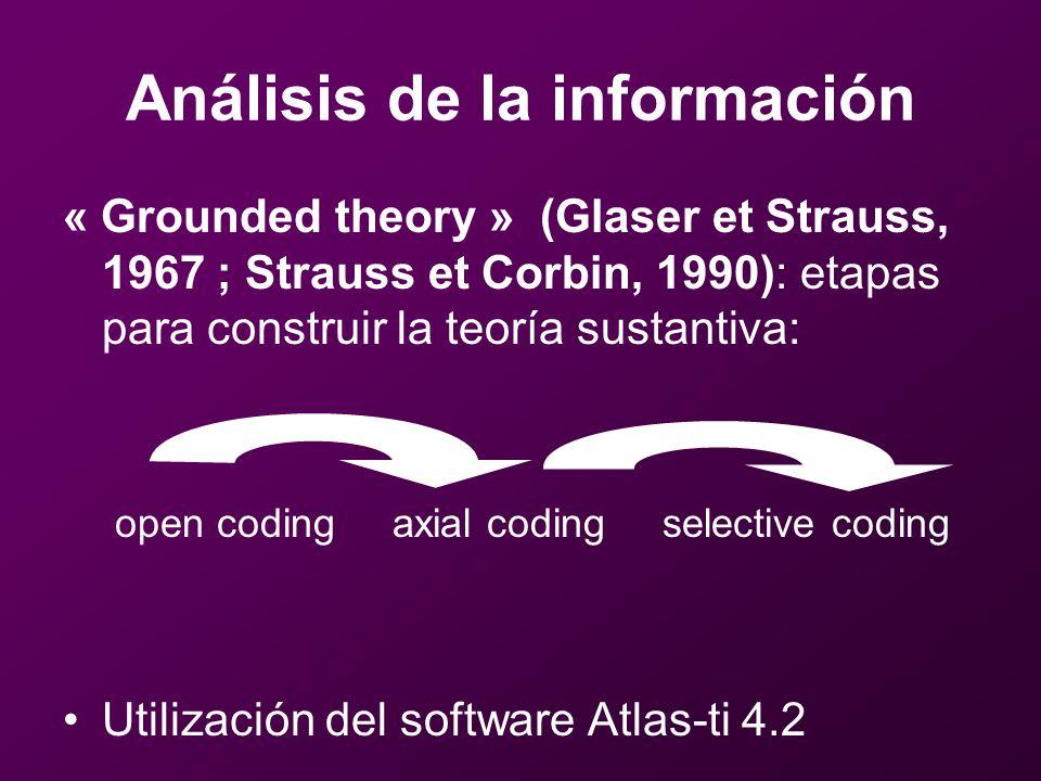 Análisis de la información « Grounded theory » (Glaser et Strauss, 1967 ; Strauss et Corbin, 1990): etapas para construir la teoría sustantiva: open c