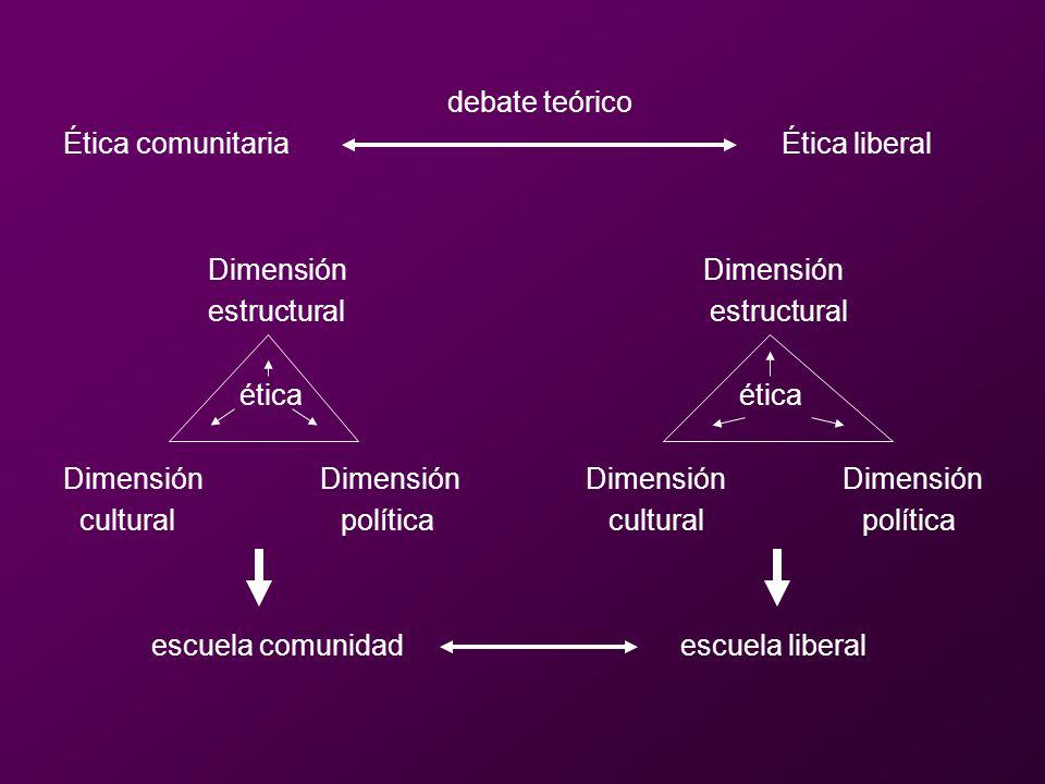 debate teórico Ética comunitaria Ética liberal Dimensión Dimensión estructural estructural ética ética Dimensión Dimensión cultural política cultural