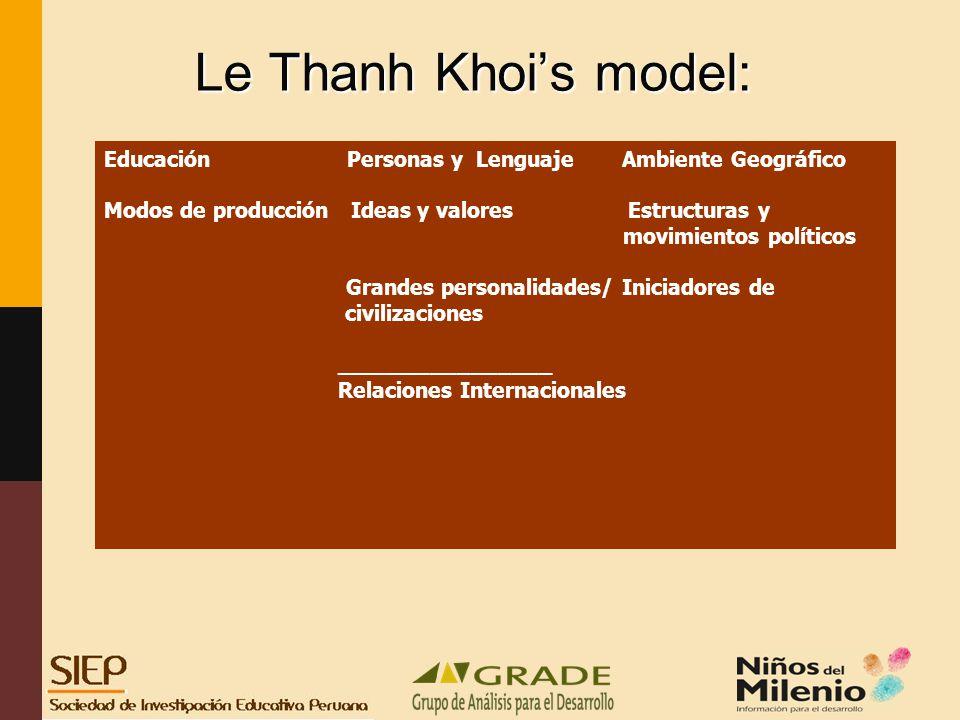 Le Thanh Khois model: Educación Personas y Lenguaje Ambiente Geográfico Modos de producción Ideas y valores Estructuras y movimientos políticos Grandes personalidades/ Iniciadores de civilizaciones ________________ Relaciones Internacionales
