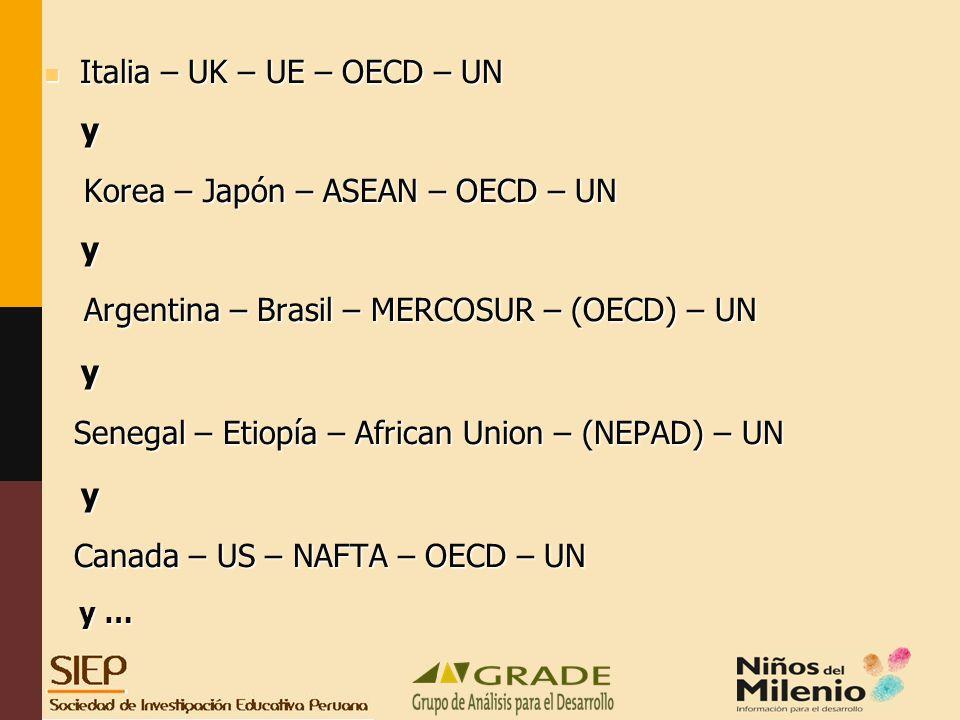 Italia – UK – UE – OECD – UN Italia – UK – UE – OECD – UN y Korea – Japón – ASEAN – OECD – UN Korea – Japón – ASEAN – OECD – UN y Argentina – Brasil – MERCOSUR – (OECD) – UN Argentina – Brasil – MERCOSUR – (OECD) – UN y Senegal – Etiopía – African Union – (NEPAD) – UN Senegal – Etiopía – African Union – (NEPAD) – UN y Canada – US – NAFTA – OECD – UN Canada – US – NAFTA – OECD – UN y … y …