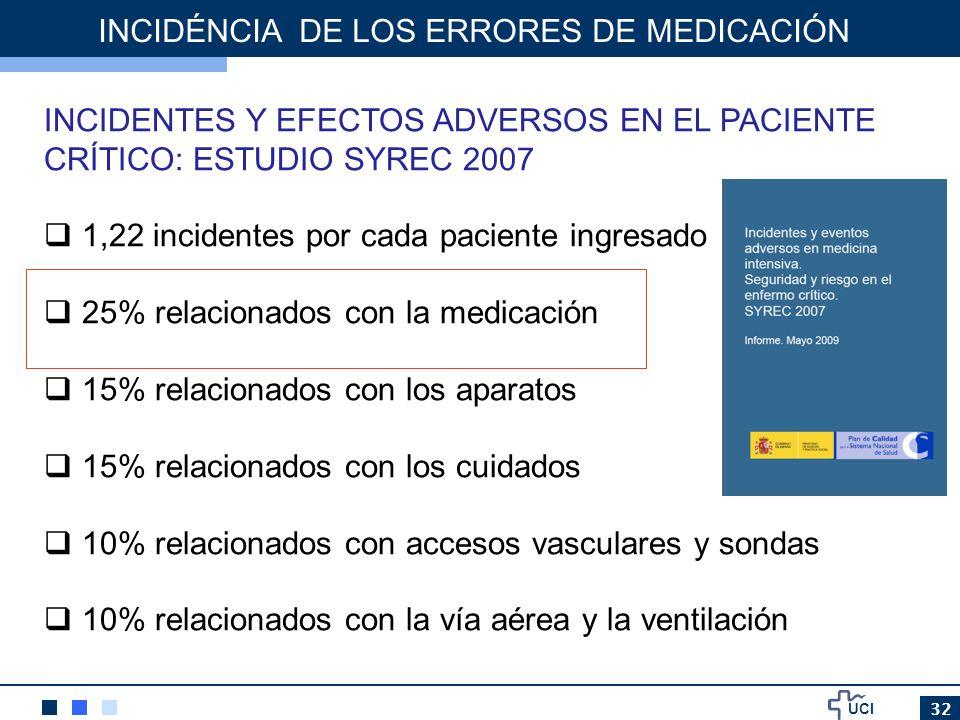 UCI 32 INCIDÉNCIA DE LOS ERRORES DE MEDICACIÓN INCIDENTES Y EFECTOS ADVERSOS EN EL PACIENTE CRÍTICO: ESTUDIO SYREC 2007 1,22 incidentes por cada pacie