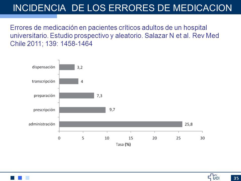 UCI 35 INCIDENCIA DE LOS ERRORES DE MEDICACION Errores de medicación en pacientes críticos adultos de un hospital universitario. Estudio prospectivo y