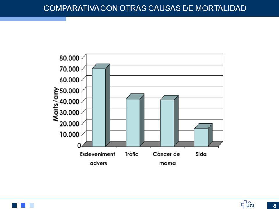 UCI 8 COMPARATIVA CON OTRAS CAUSAS DE MORTALIDAD
