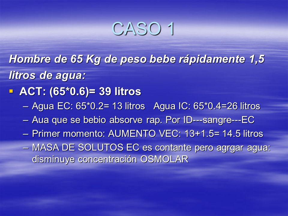 CASO 1 Hombre de 65 Kg de peso bebe rápidamente 1,5 litros de agua: ACT: (65*0.6)= 39 litros ACT: (65*0.6)= 39 litros –Agua EC: 65*0.2= 13 litros Agua