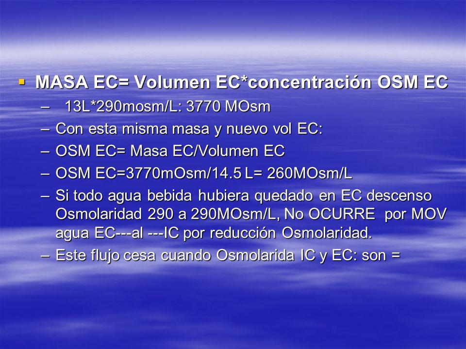 MASA EC= Volumen EC*concentración OSM EC MASA EC= Volumen EC*concentración OSM EC – 13L*290mosm/L: 3770 MOsm –Con esta misma masa y nuevo vol EC: –OSM