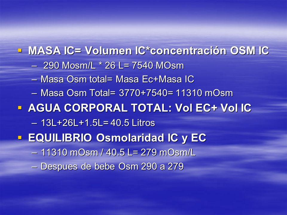 MASA IC= Volumen IC*concentración OSM IC MASA IC= Volumen IC*concentración OSM IC – 290 Mosm/L * 26 L= 7540 MOsm –Masa Osm total= Masa Ec+Masa IC –Mas