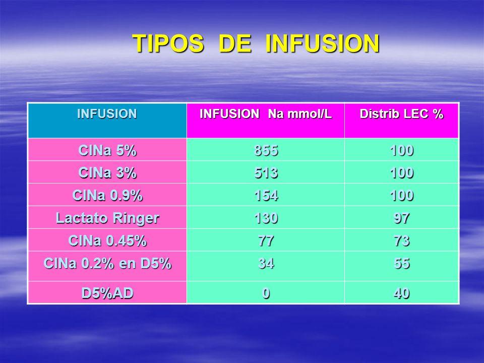 TIPOS DE INFUSION INFUSION INFUSION Na mmol/L Distrib LEC % ClNa 5% 855100 ClNa 3% 513100 ClNa 0.9% 154100 Lactato Ringer 13097 ClNa 0.45% 7773 ClNa 0