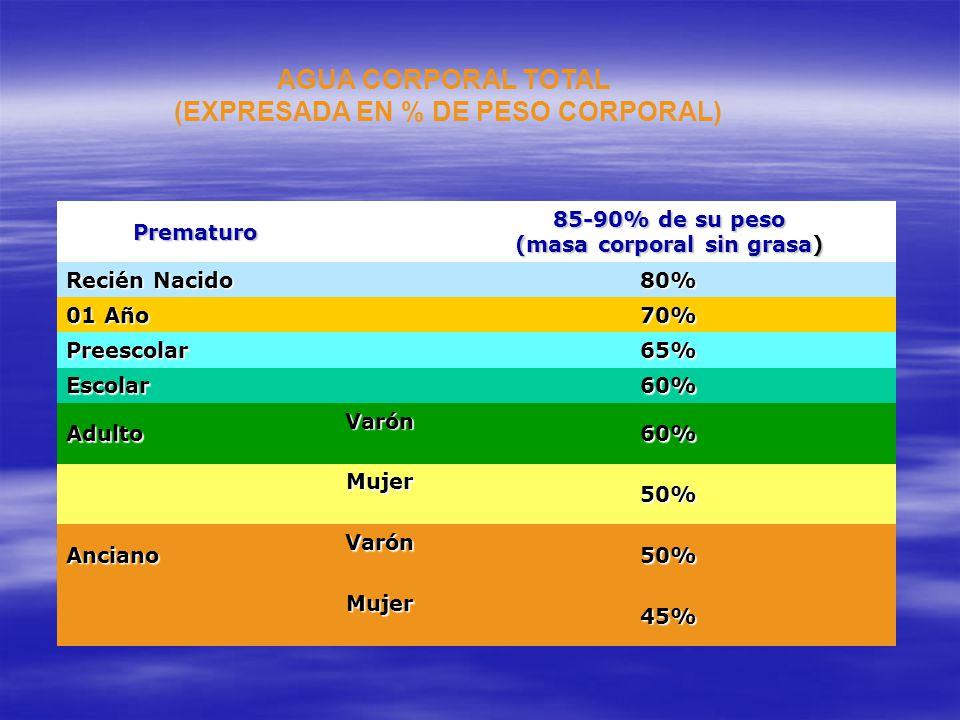 AGUA CORPORAL TOTAL (EXPRESADA EN % DE PESO CORPORAL) Prematuro 85-90% de su peso (masa corporal sin grasa) Recién Nacido Recién Nacido 80% 01 Año 01