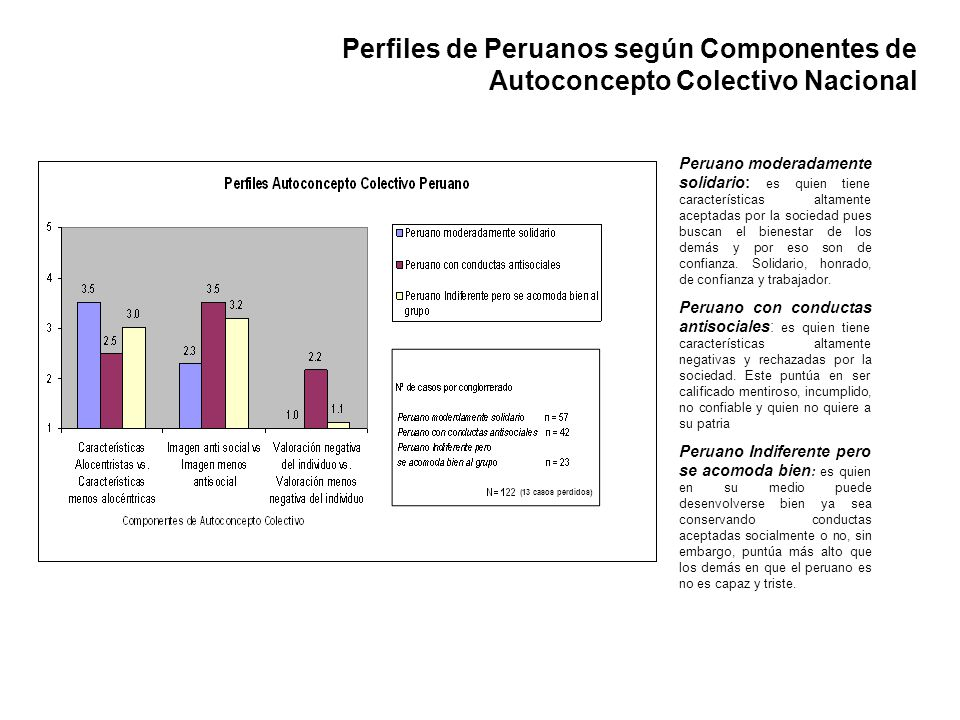 Perfiles de Peruanos según Componentes de Autoconcepto Colectivo Nacional Peruano moderadamente solidario: es quien tiene características altamente ac