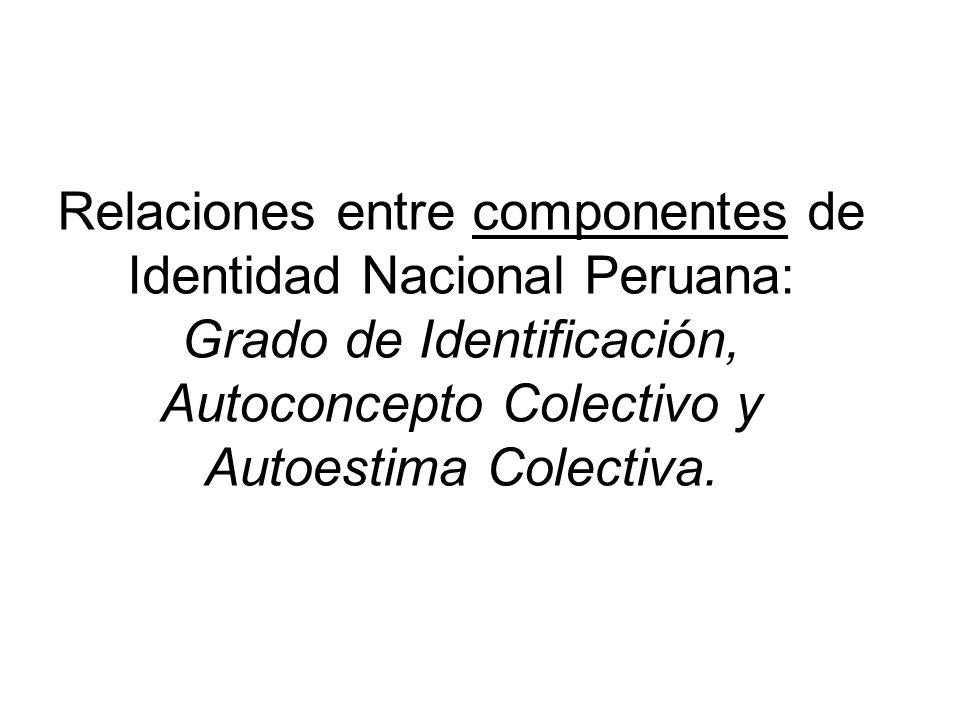 Relaciones entre componentes de Identidad Nacional Peruana: Grado de Identificación, Autoconcepto Colectivo y Autoestima Colectiva.