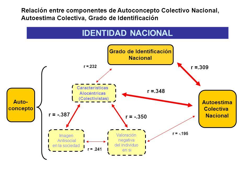 Relación entre componentes de Autoconcepto Colectivo Nacional, Autoestima Colectiva, Grado de Identificación Grado de Identificación Nacional Autoesti