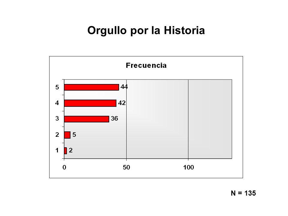 Orgullo por la Historia N = 135