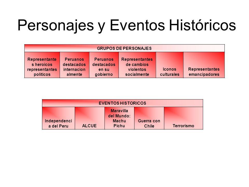 Personajes y Eventos Históricos GRUPOS DE PERSONAJES Representante s heroicos representantes políticos Peruanos destacados internacion almente Peruano