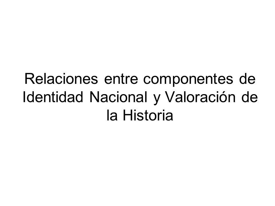 Relaciones entre componentes de Identidad Nacional y Valoración de la Historia