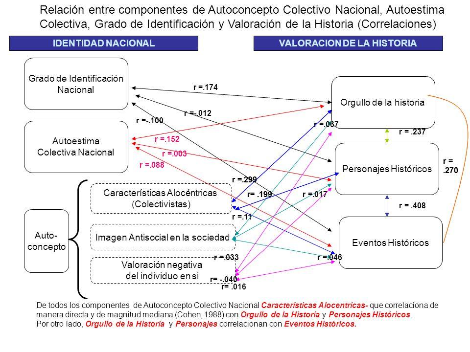 Relación entre componentes de Autoconcepto Colectivo Nacional, Autoestima Colectiva, Grado de Identificación y Valoración de la Historia (Correlacione