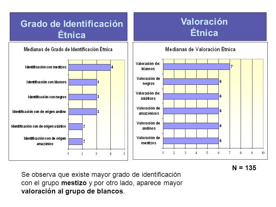 N = 135 Grado de Identificación Étnica Valoración Étnica Se observa que existe mayor grado de identificación con el grupo mestizo y por otro lado, apa