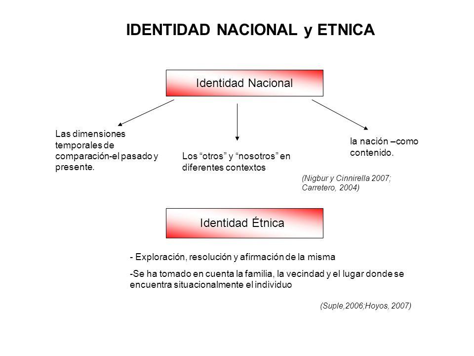 Identidad Nacional Identidad Étnica IDENTIDAD NACIONAL y ETNICA - Exploración, resolución y afirmación de la misma -Se ha tomado en cuenta la familia,