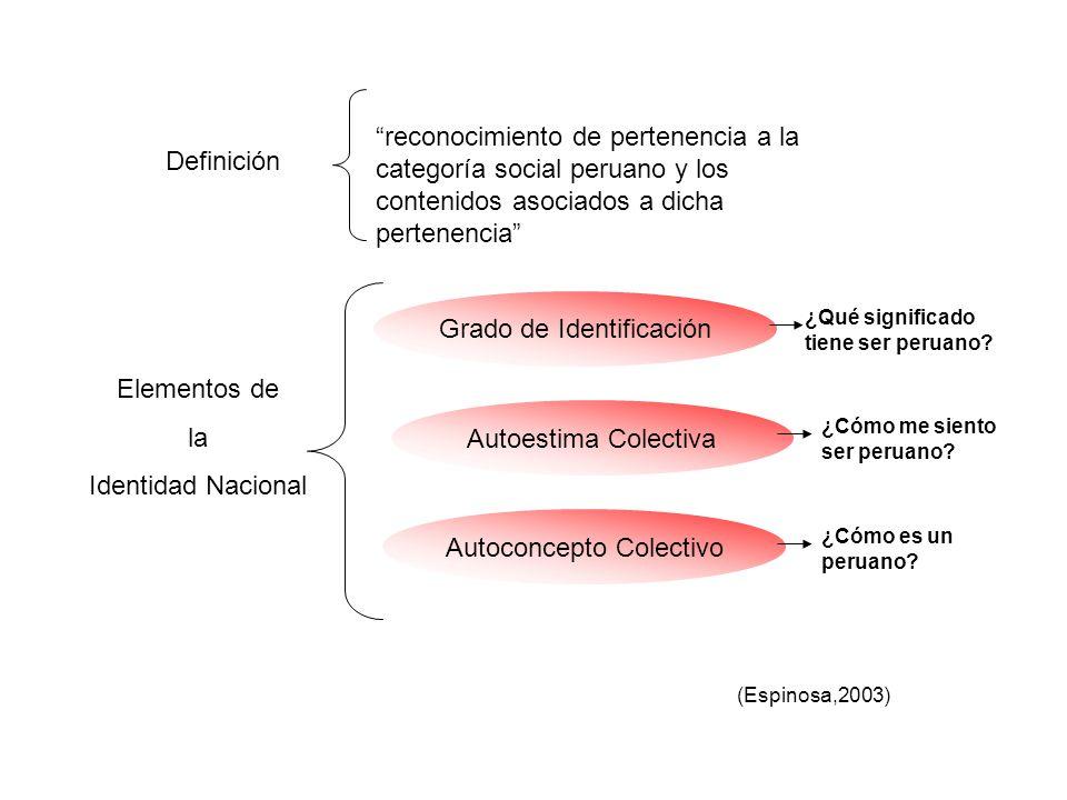 reconocimiento de pertenencia a la categoría social peruano y los contenidos asociados a dicha pertenencia Elementos de la Identidad Nacional Autoconc