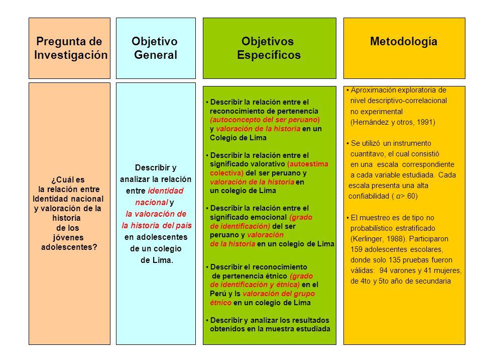RESULTADOS - Frecuencia de Grado de Identificación - Frecuencia de Autoestima y perfiles - Autoconcepto