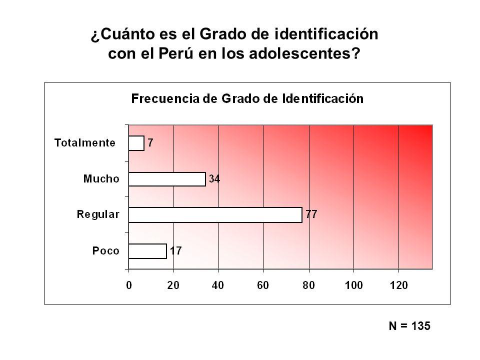 ¿Cuánto es el Grado de identificación con el Perú en los adolescentes? N = 135