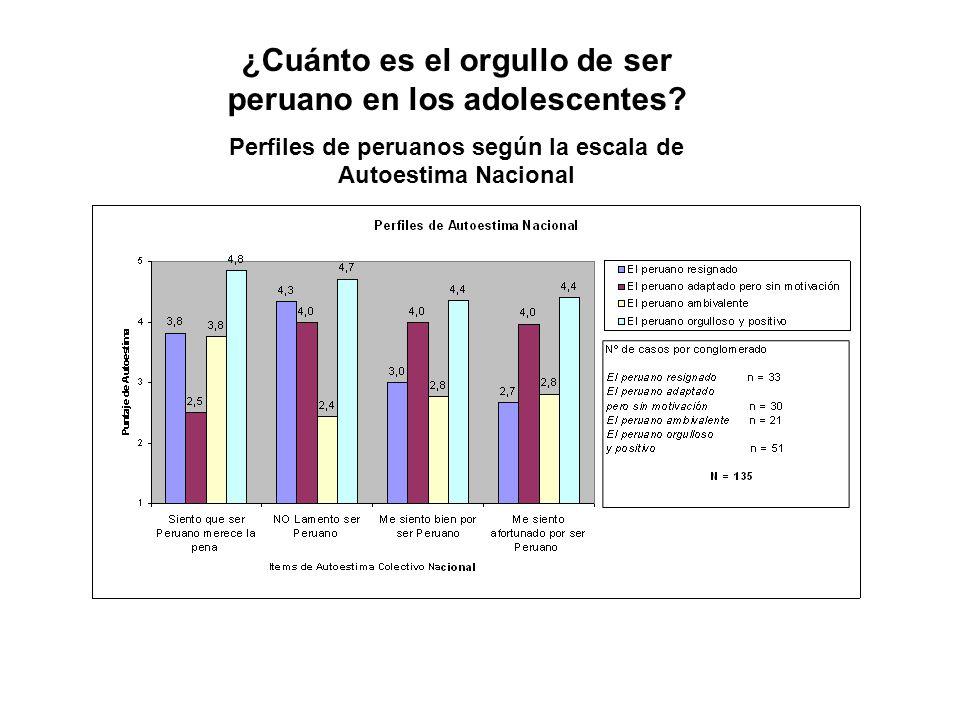 ¿Cuánto es el orgullo de ser peruano en los adolescentes? Perfiles de peruanos según la escala de Autoestima Nacional