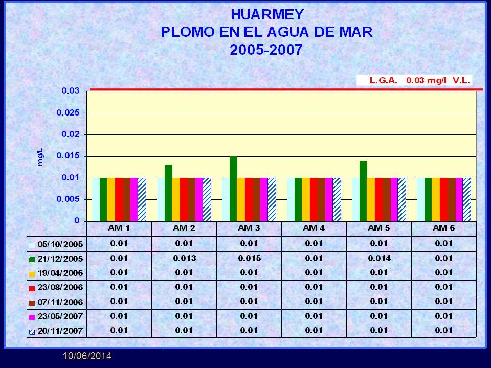 10/06/2014 AGUA DE MAR