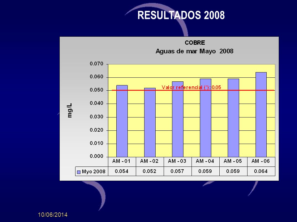 MONITOREO HUARMEY 2008 En coordinación con el CMVFAH, se efectuaron dos monitoreos a la fecha: 05 y 06 Mayo 2008 07 y 08 Agosto 2008 Se detallan a continuación los resultados obtenidos