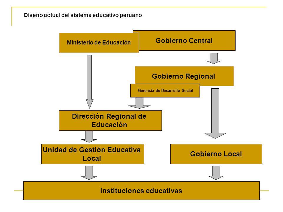 Diseño actual del sistema educativo peruano Gobierno Central Dirección Regional de Educación Unidad de Gestión Educativa Local Instituciones educativas Gobierno Regional Gerencia de Desarrollo Social Gobierno Local Ministerio de Educación