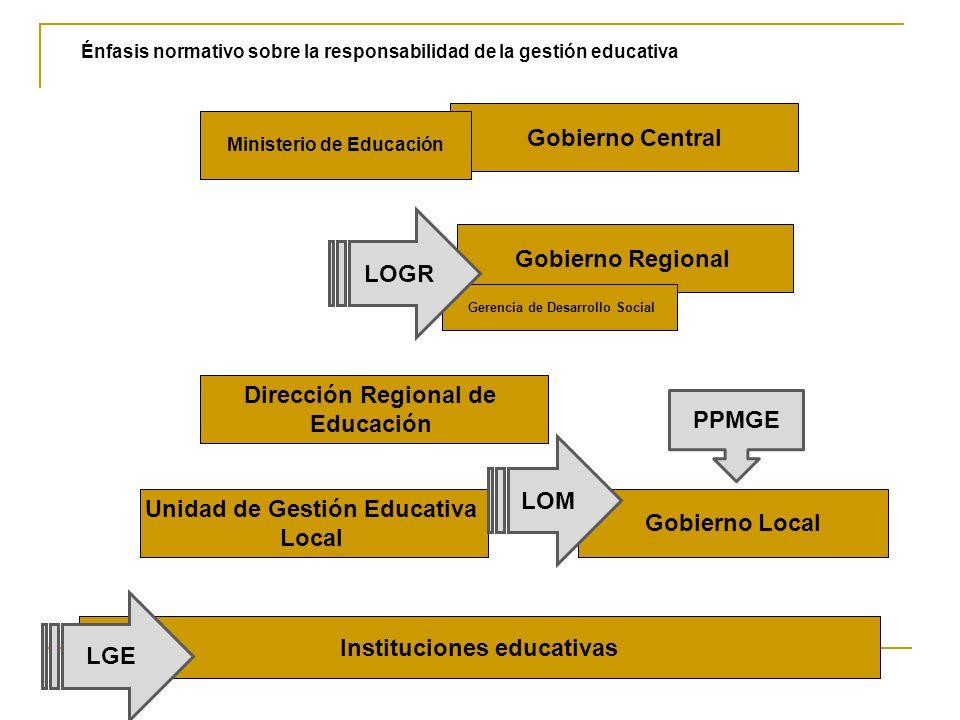 Énfasis normativo sobre la responsabilidad de la gestión educativa Gobierno Central Dirección Regional de Educación Unidad de Gestión Educativa Local Instituciones educativas Gobierno Regional Gerencia de Desarrollo Social Gobierno Local Ministerio de Educación LOGR LOM LGE PPMGE