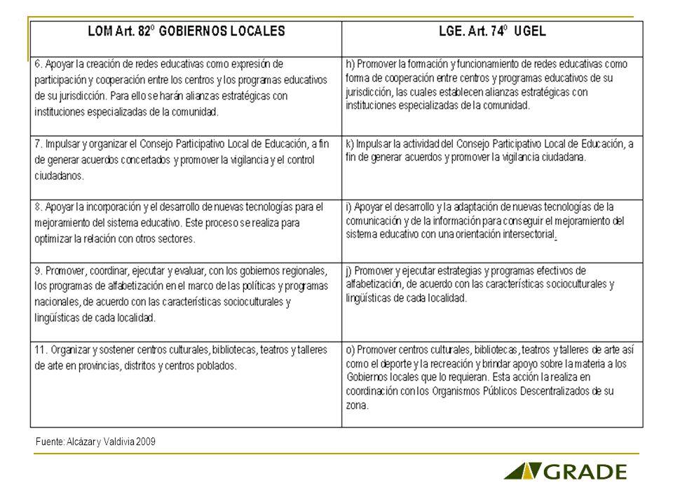 Fuente: Alcázar y Valdivia 2009