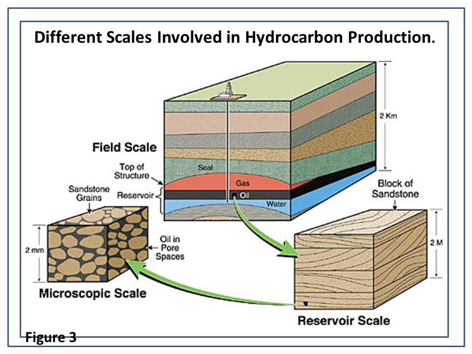 Different Scales Involved in Hydrocarbon Production. Figure 3