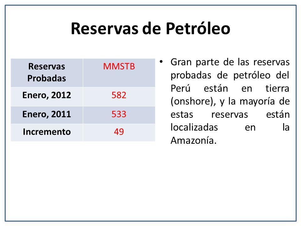 Reservas de Petróleo Reservas Probadas MMSTB Enero, 2012582 Enero, 2011533 Incremento49 Gran parte de las reservas probadas de petróleo del Perú están